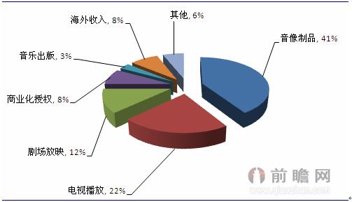 日本动漫产业收入结构